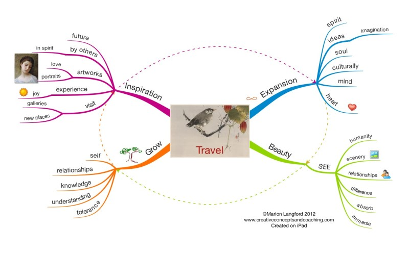 Travel Mind Map created on iPad by Marion Langford