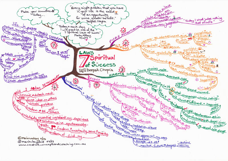 "Hand drawn Mindmap by Marion Langford, ""Seven Spiritual Laws of Success"" book by Deepak Chopra"